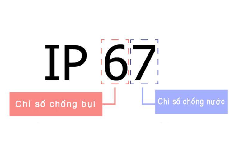 Ý nghĩa của chỉ số bảo vệ IP. (Nguồn: Panasonic)